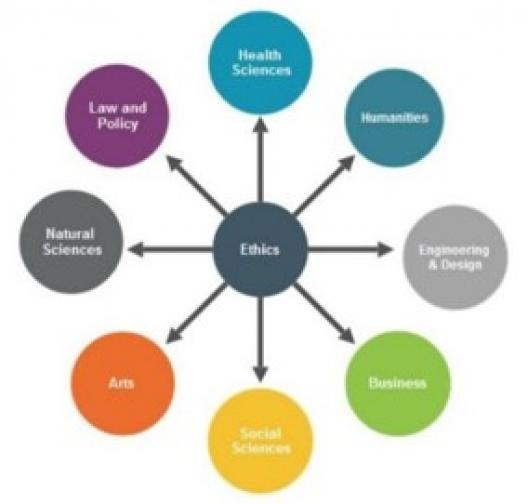 Ethics Circle/Teaching Ethics and Human Values